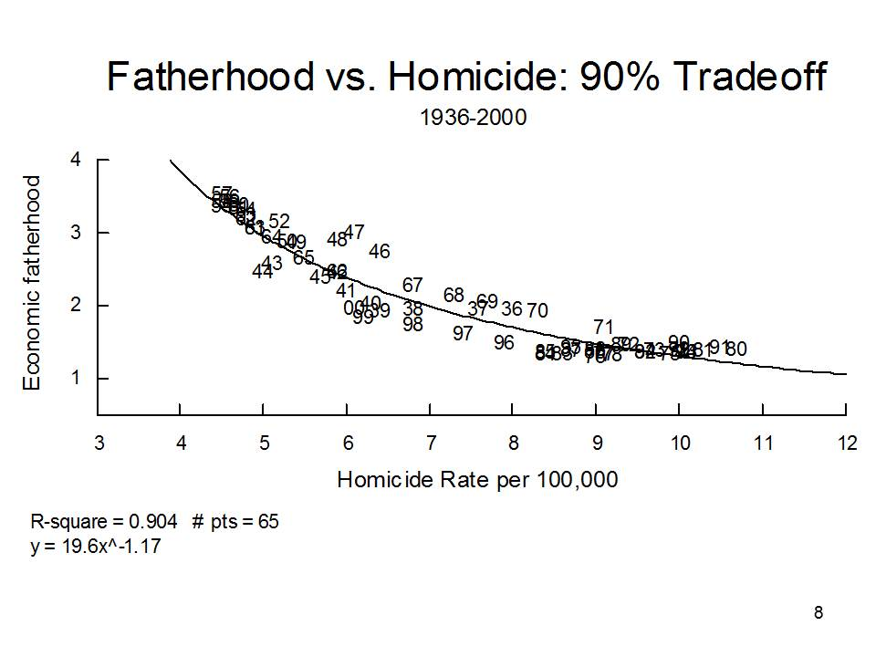 the relationship between homicide rates and Link between rates of gun ownership and homicides date the relationship between the prevalence of gun of gun ownership and firearm homicide rates.