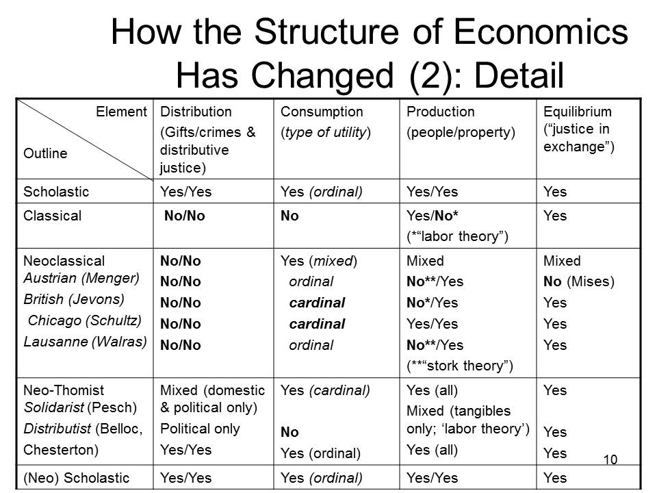 a comparison between keynesian economics and the classical economic approach Monetary economics: an integrated approach to  [taylor & francis  this illustrates monetarism's uneasy status in between keynesian and classical.