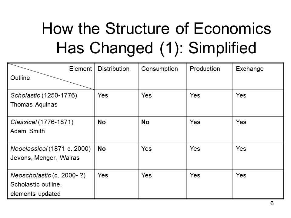 economics essays structure
